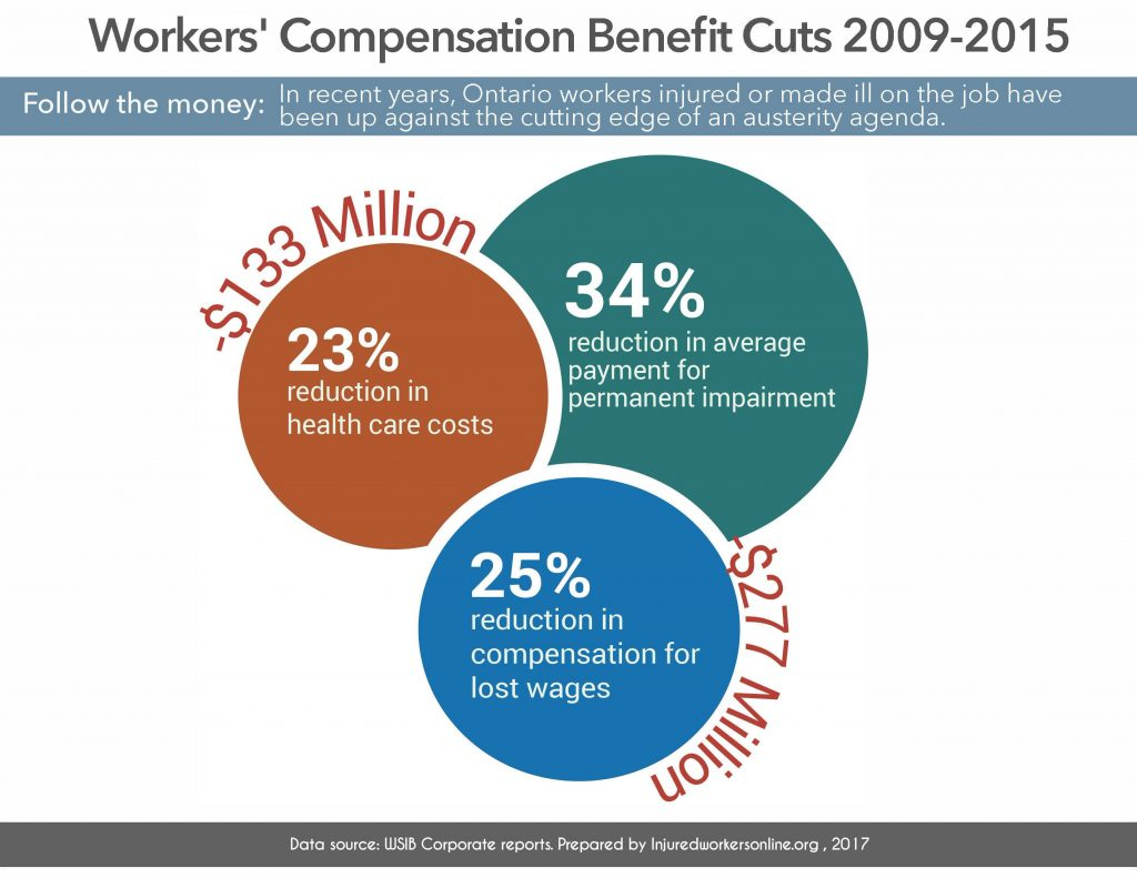 34% reduction in average payment for permanent impairment; $133 million cut equals 23% reduction in health care costs; ; $277 million cut equals 25% reduction in compensation for lost wages