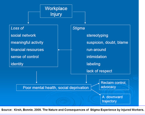 Kirsh 2009 chart on impacts of stigma on injured workers