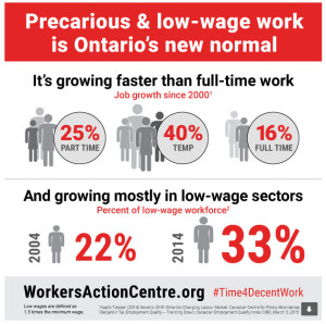 Infographic on precarious and low-wage workers