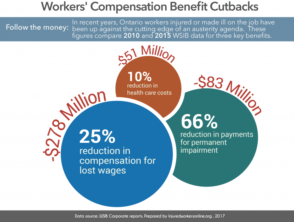 3 key benefit reductions 2010 to 2015: -$278 million = 25% in compensation for lost wages ; -$83 million = 66% in payments for permanent impairment ; -$51 million = 10% in health care costs