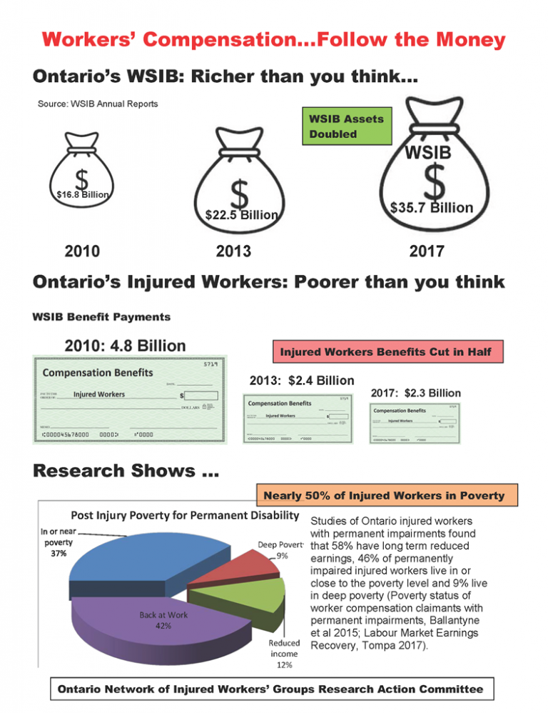 infographic - WSIB richer than you think, injured workers poorer than you think